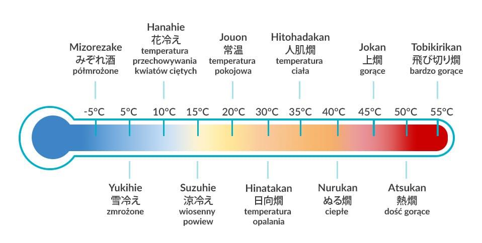 temperatury serwowania sake